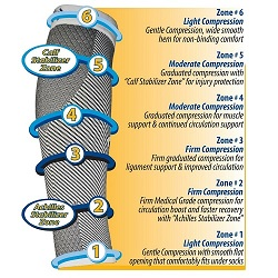 Orthosleeve® Compression Calf Sleeve